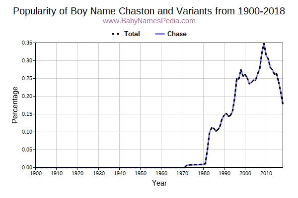 Variant Popularity Trend  for Chaston  from 1900 to 2016