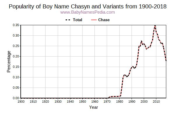 Variant Popularity Trend  for Chasyn  from 1900 to 2017