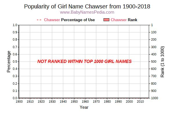 Popularity Trend  for Chawser  from 1900 to 2018
