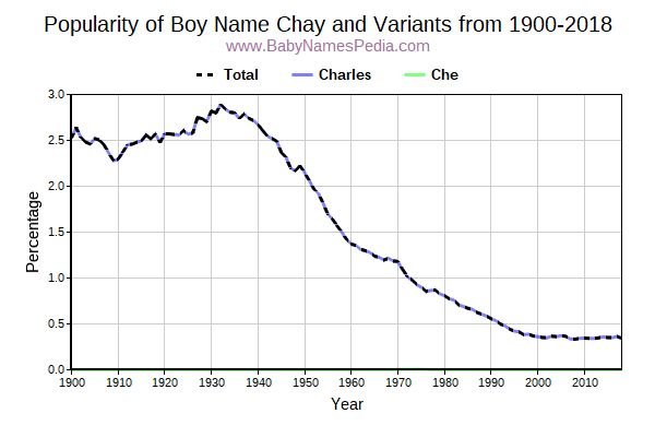 Variant Popularity Trend  for Chay  from 1900 to 2017