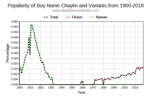 Variant Popularity Trend  for Chayim  from 1900 to 2016