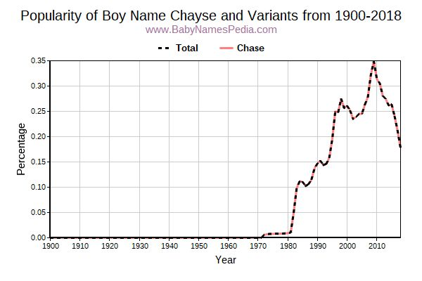 Variant Popularity Trend  for Chayse  from 1900 to 2016