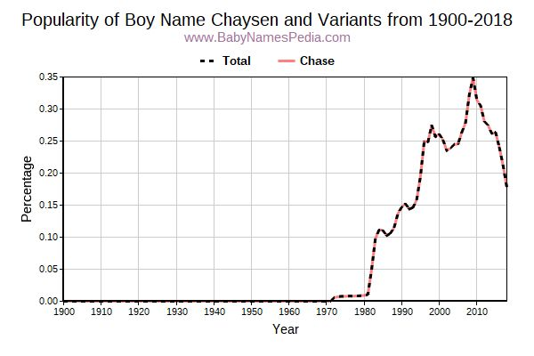 Variant Popularity Trend  for Chaysen  from 1900 to 2017