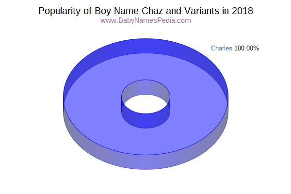 Variant Popularity Chart  for Chaz  in 2017