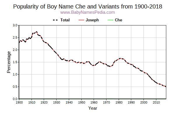 Variant Popularity Trend  for Che  from 1900 to 2016
