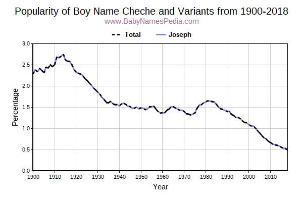 Variant Popularity Trend  for Cheche  from 1900 to 2017