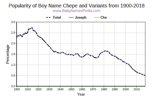 Variant Popularity Trend  for Chepe  from 1900 to 2016