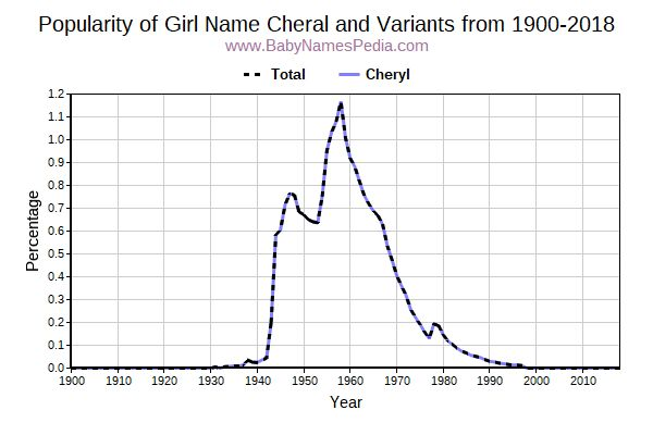 Variant Popularity Trend  for Cheral  from 1900 to 2016