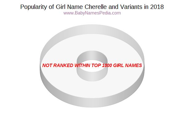 Variant Popularity Chart  for Cherelle  in 2018