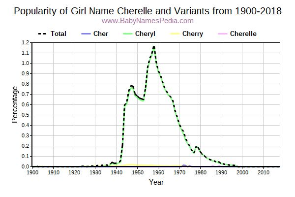 Variant Popularity Trend  for Cherelle  from 1900 to 2018