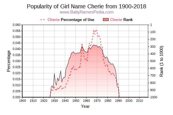 Popularity Trend  for Cherie  from 1900 to 2018