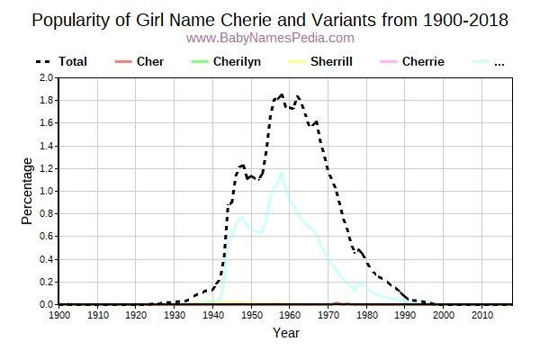 Variant Popularity Trend  for Cherie  from 1900 to 2018