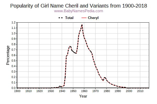 Variant Popularity Trend  for Cheril  from 1900 to 2018