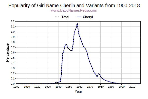Variant Popularity Trend  for Cherlin  from 1900 to 2016