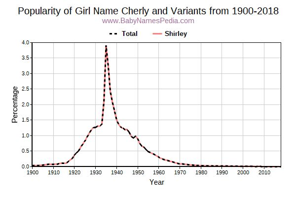Variant Popularity Trend  for Cherly  from 1900 to 2018
