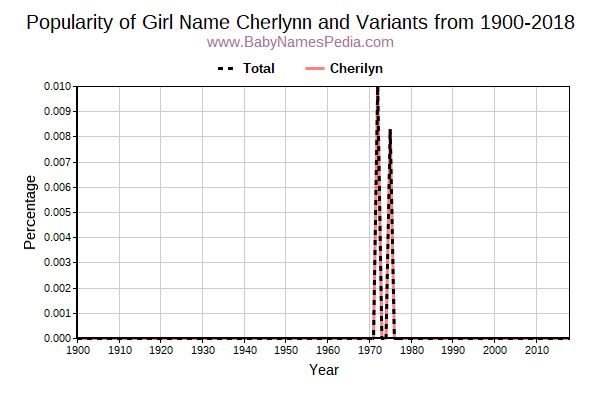 Variant Popularity Trend  for Cherlynn  from 1900 to 2018
