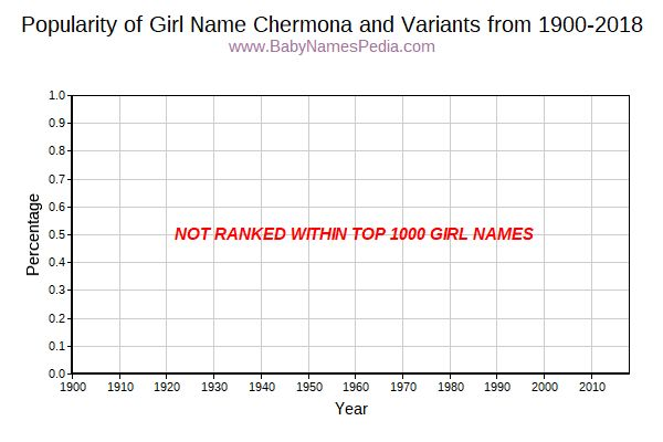 Variant Popularity Trend  for Chermona  from 1900 to 2017