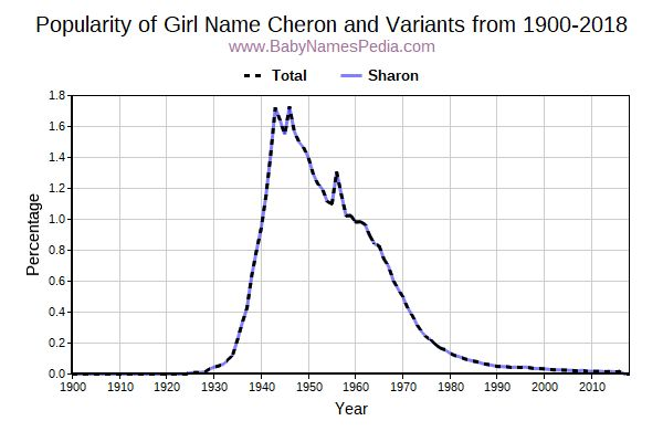 Variant Popularity Trend  for Cheron  from 1900 to 2016