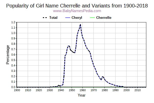 Variant Popularity Trend  for Cherrelle  from 1900 to 2016