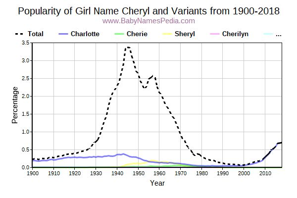 Variant Popularity Trend  for Cheryl  from 1900 to 2016