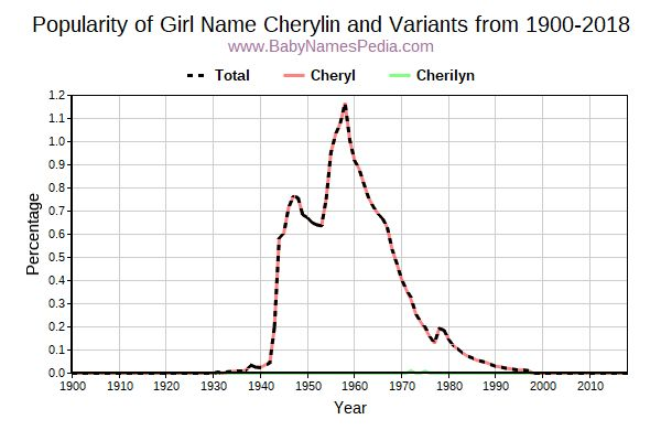 Variant Popularity Trend  for Cherylin  from 1900 to 2016
