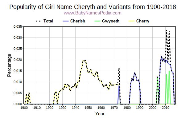 Variant Popularity Trend  for Cheryth  from 1900 to 2016