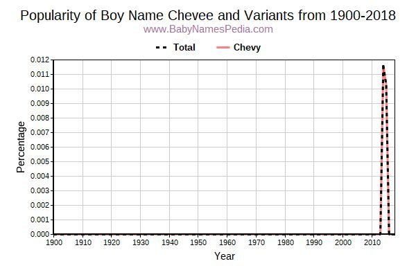 Variant Popularity Trend  for Chevee  from 1900 to 2018