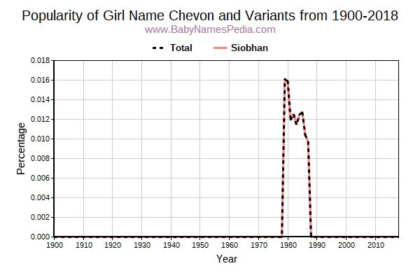 Variant Popularity Trend  for Chevon  from 1900 to 2015