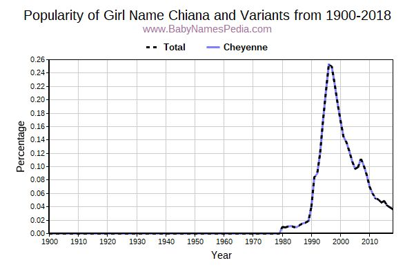 Variant Popularity Trend  for Chiana  from 1900 to 2016