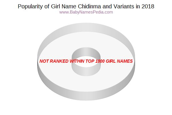 Variant Popularity Chart  for Chidinma  in 2017