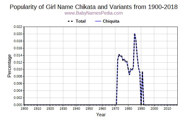Variant Popularity Trend  for Chikata  from 1900 to 2016