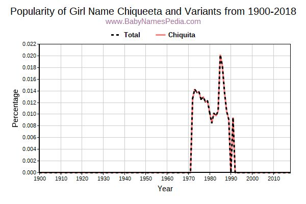 Variant Popularity Trend  for Chiqueeta  from 1900 to 2017