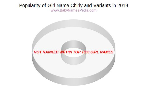 Variant Popularity Chart  for Chirly  in 2018
