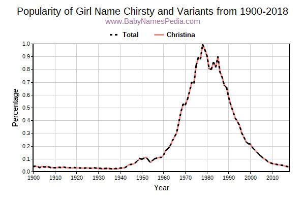 Variant Popularity Trend  for Chirsty  from 1900 to 2018