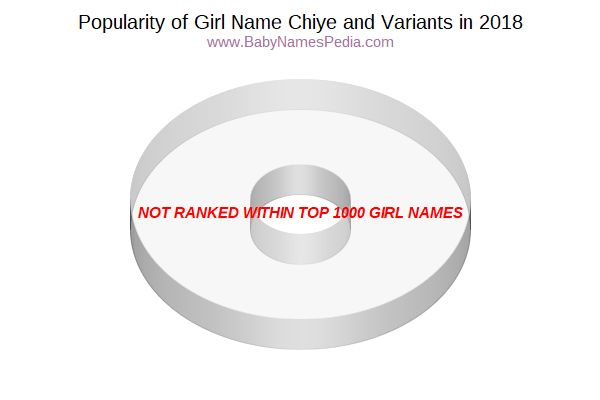 Variant Popularity Chart  for Chiye  in 2017