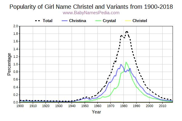 Variant Popularity Trend  for Christel  from 1900 to 2018