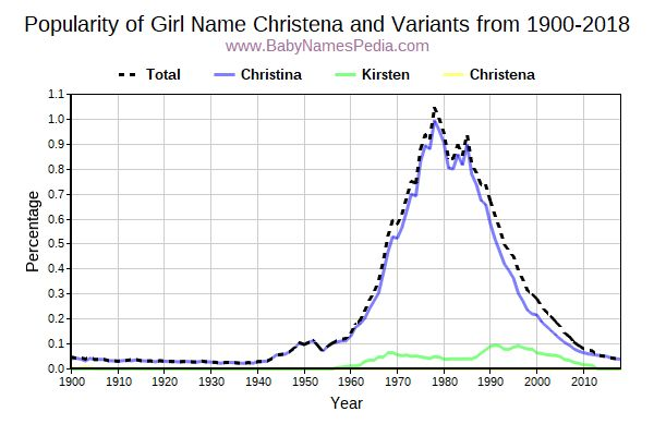 Variant Popularity Trend  for Christena  from 1900 to 2018