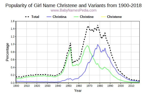 Variant Popularity Trend  for Christene  from 1900 to 2017