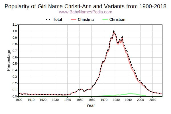 Variant Popularity Trend  for Christi-Ann  from 1900 to 2016