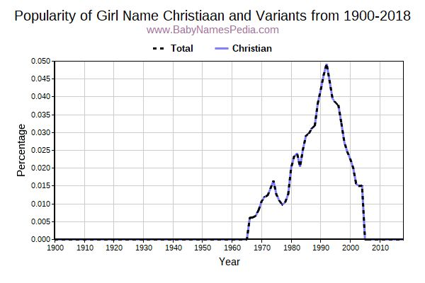 Variant Popularity Trend  for Christiaan  from 1900 to 2018