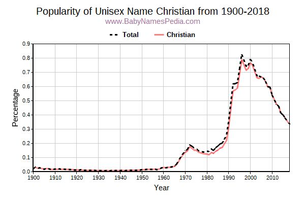 Unisex Popularity Trend  for Christian  from 1900 to 2016
