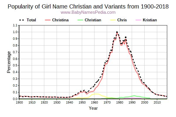 Variant Popularity Trend  for Christian  from 1900 to 2016
