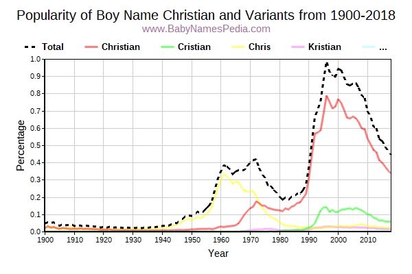 Variant Popularity Trend  for Christian  from 1900 to 2017