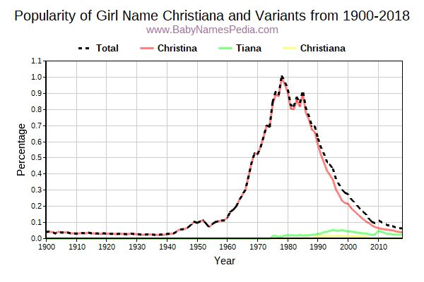 Variant Popularity Trend  for Christiana  from 1900 to 2016