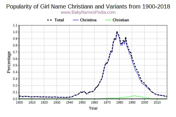 Variant Popularity Trend  for Christiann  from 1900 to 2017