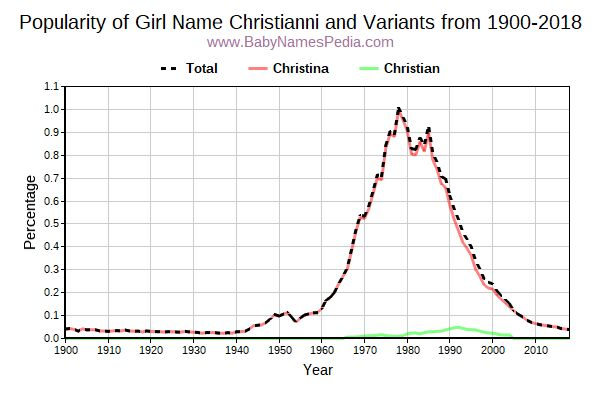 Variant Popularity Trend  for Christianni  from 1900 to 2018