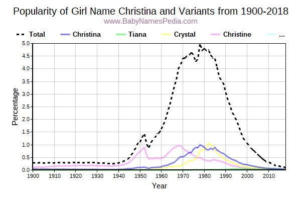 Variant Popularity Trend  for Christina  from 1900 to 2016