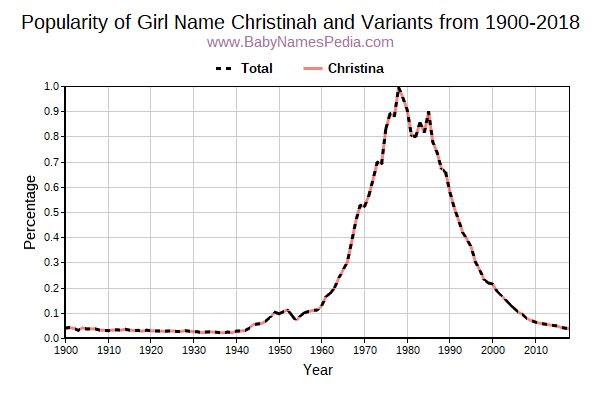 Variant Popularity Trend  for Christinah  from 1900 to 2017