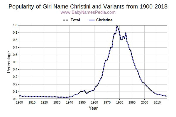 Variant Popularity Trend  for Christini  from 1900 to 2017