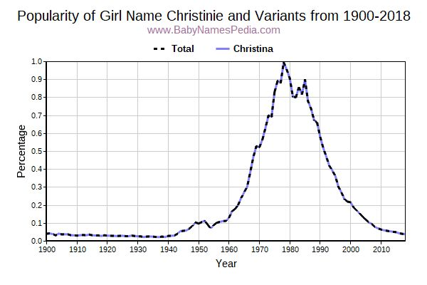 Variant Popularity Trend  for Christinie  from 1900 to 2017